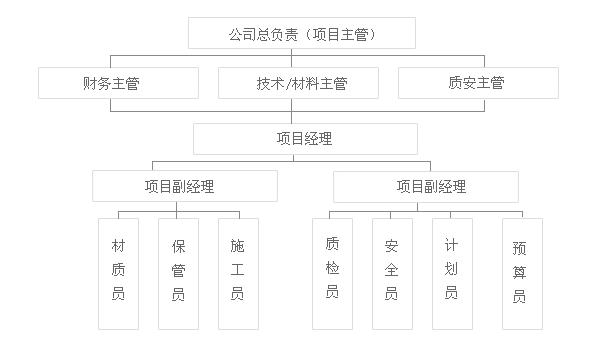 施工组织机构图_新余装饰公司